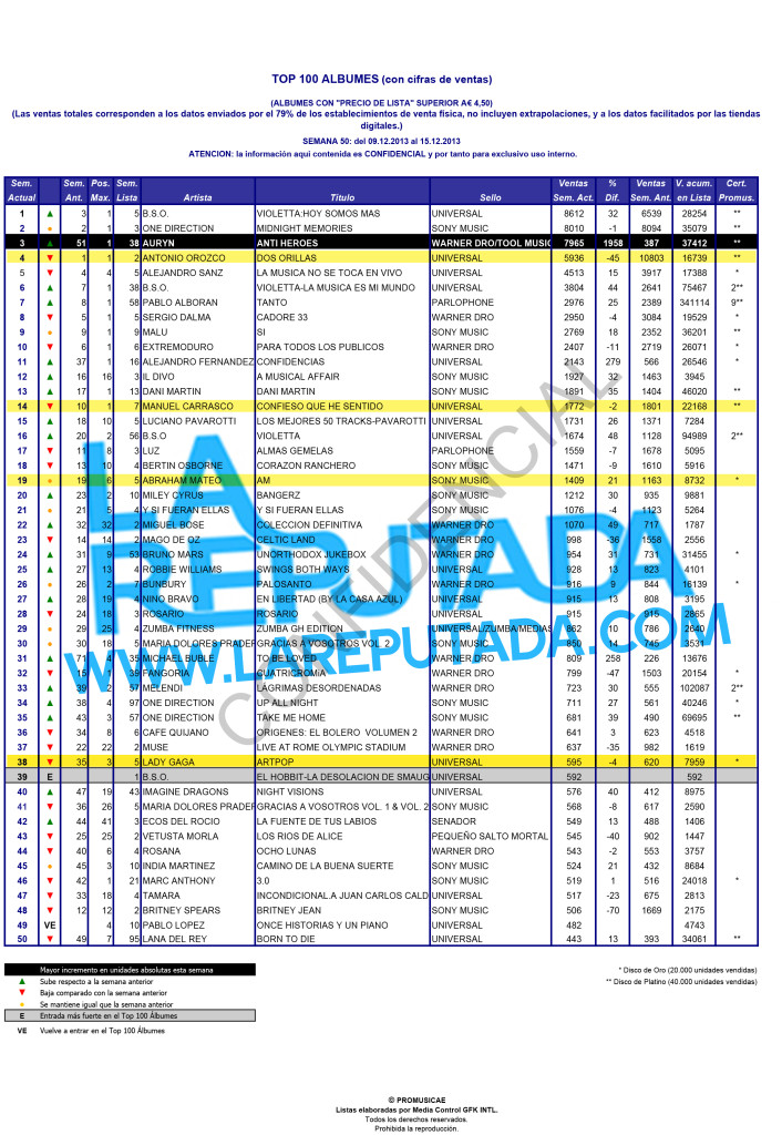 albumes vendidos españa 2013