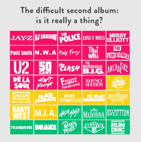 Segundos álbumes nunca fueron buenos (ok, algunos sí)