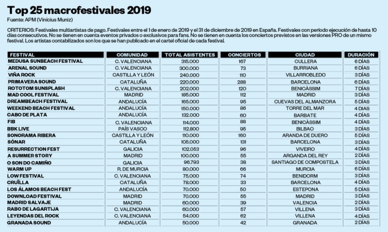 festivales mas asistencia 2019